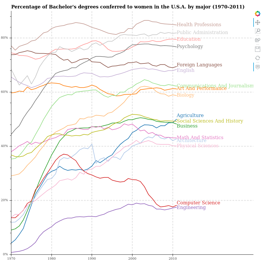../_images/bachelors_degrees_by_gender.png