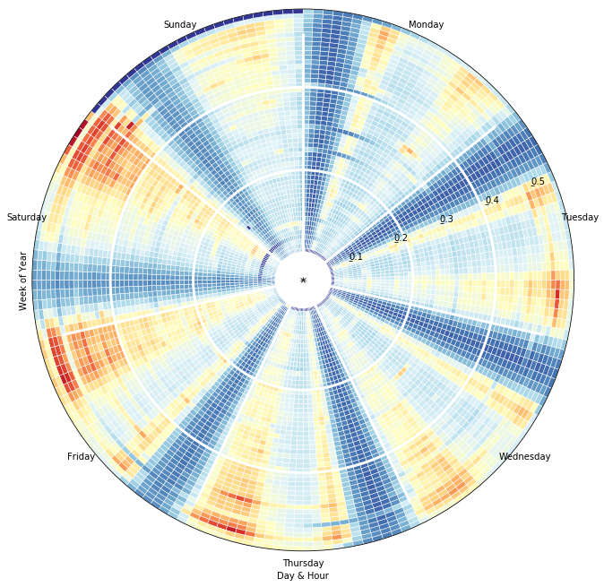 ../_images/nyc_radial_heatmap1.png